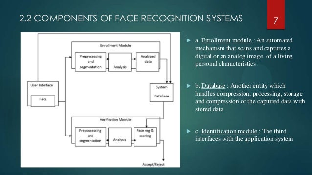 facial recognition systems, is this an effective tool for security? essay Because of these inherent problems with password-based systems, designers are starting to look at alternatives, including biometric security systems biometric systems use a characteristic of the user that is generally universal, stable, and unique examples of biometric characteristics are fingerprints, iris images, and voice characteristics.