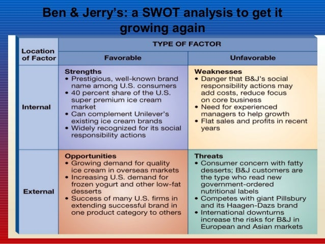 internal and external environmental analysis ben and jerry s Case study of ben & jerry's communication of corporate social responsibility  to the analysis of ben & jerry's 2011 csr report  appendix#n#–#environment .