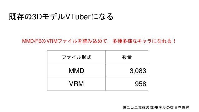 Vrm To Mmd