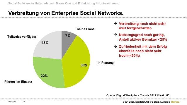Erfolgsfaktoren und Auswirkung auf das Intranet.21.03.2013   20                               360° Blick. Digitaler Arbeit...