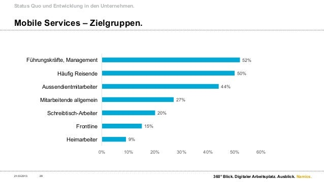 Status Quo und Entwicklung in den Unternehmen.Entwicklungsansätze mobiler Services.à Entwicklungsansätze im Unternehmen ...