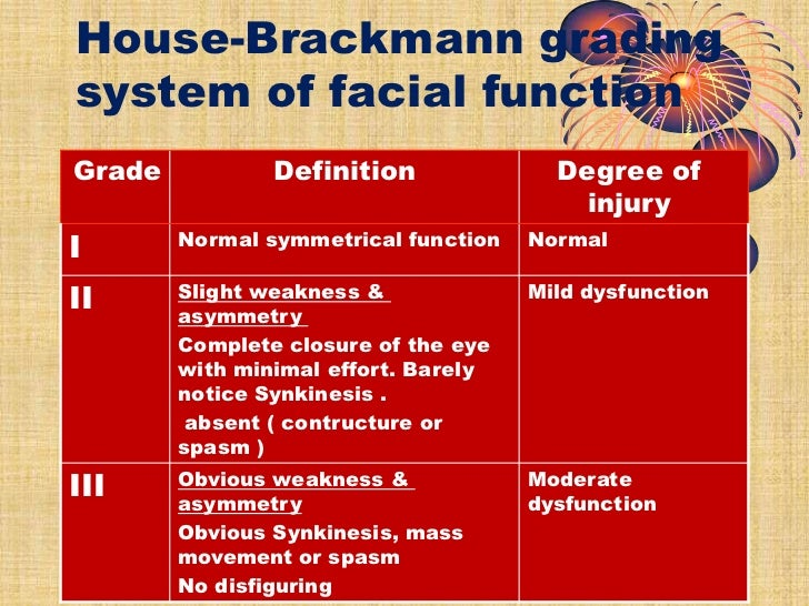 Facial nerve grading