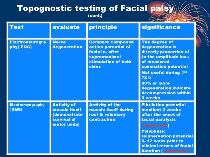 Facial palsy ppt