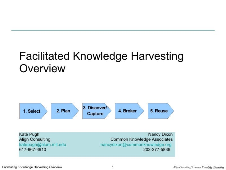Facilitated Knowledge Harvesting Overview Kate Pugh  Nancy Dixon Align Consulting  Common Knowledge Associates [email_addr...