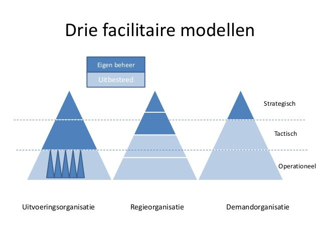 Drie facilitaire modellen Uitvoeringsorganisatie Regieorganisatie Demandorganisatie Uitbesteed Eigen beheer Strategisch Ta...