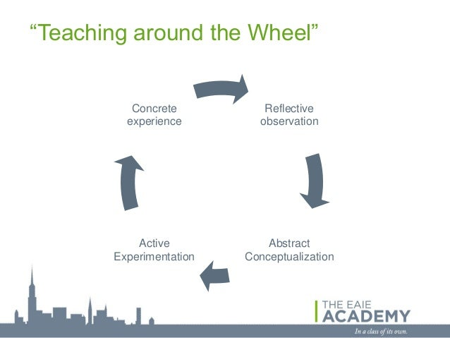 """""""Teaching around the Wheel""""          Concrete          Reflective         experience        observation           Active  ..."""