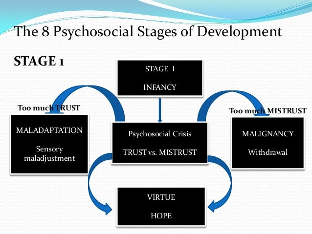 autonomy vs shame and doubt eriksons stages of development Autonomy vs shame & doubt initiative vs guilt  initiative vs guilt was the third stage erikson derived in his theory of development.