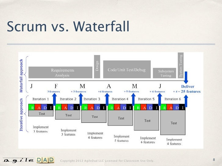 Facilitation foundations a guide to effective agile meetings for Why agile methodology is better than waterfall