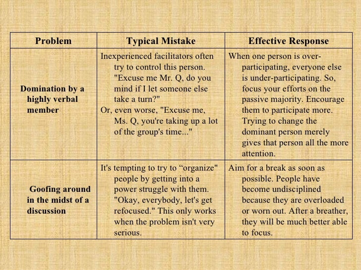 Problem Typical Mistake Effective Response Domination by a highly verbal member Inexperienced facilitators often try to co...
