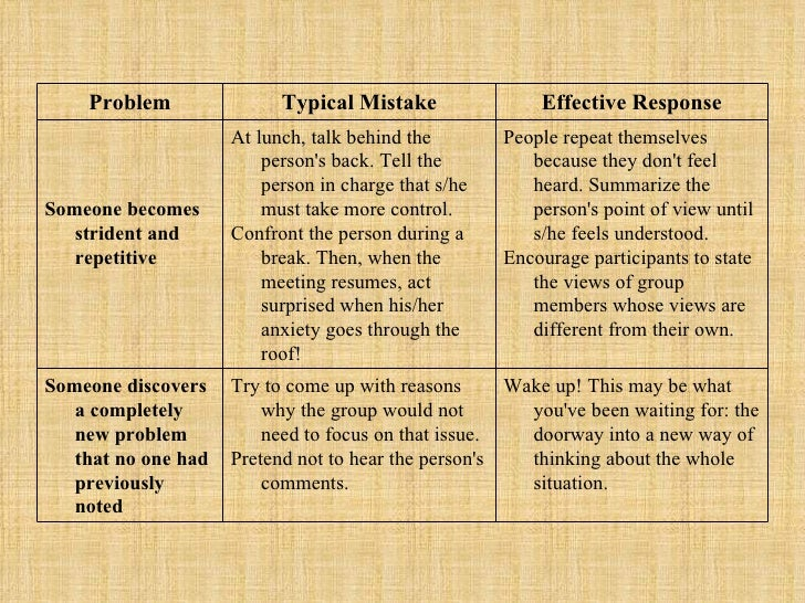 Problem Typical Mistake Effective Response Someone becomes strident and repetitive  At lunch, talk behind the person's bac...