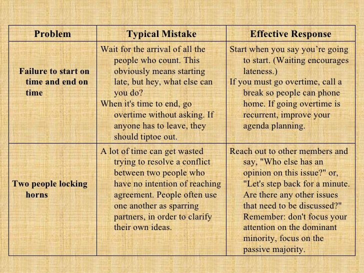 Problem Typical Mistake Effective Response Failure to start on time and end on time Wait for the arrival of all the people...