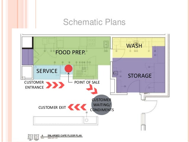 schematic plans storage wash food prep  service point of salecustomer  entrance customer exit customer waiting/ condiments