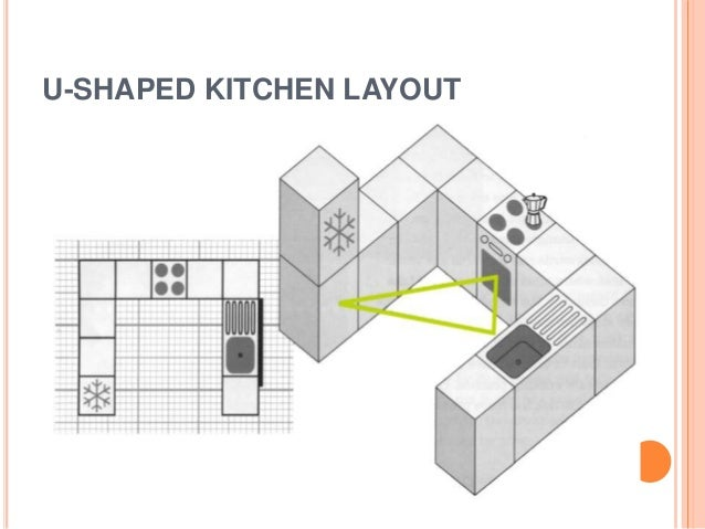 Facility planning kitchen layout and planning for Suggested kitchen layouts
