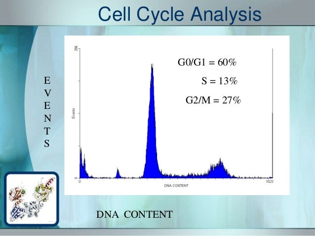Fluorescence- Activated Cell Sorter (FACS)
