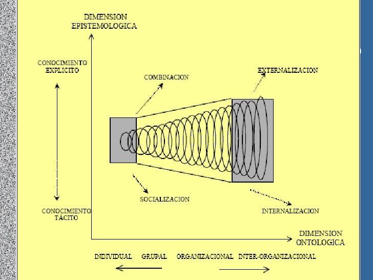Figura 1: espiral de conocimieto