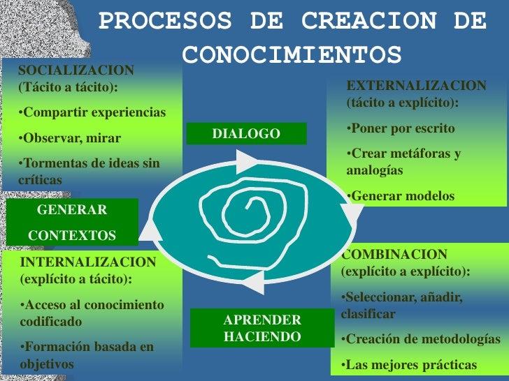 PROCESOS DE CREACION DESOCIALIZACION              CONOCIMIENTOS(Tácito a tácito):                     EXTERNALIZACION     ...