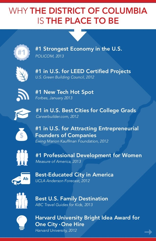 Why the District of ColumbIa is The Place to Be #1 New Tech Hot Spot Forbes, January 2013 #1 Strongest Economy in the U.S....