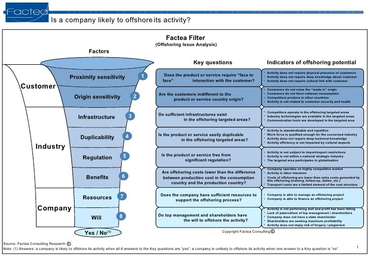 """Is a company likely to offshore   its activity? Copyright Factea Consulting Does the product or service require """"face to f..."""