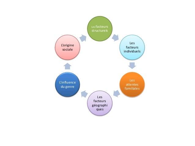 Facteurs orientation Slide 2