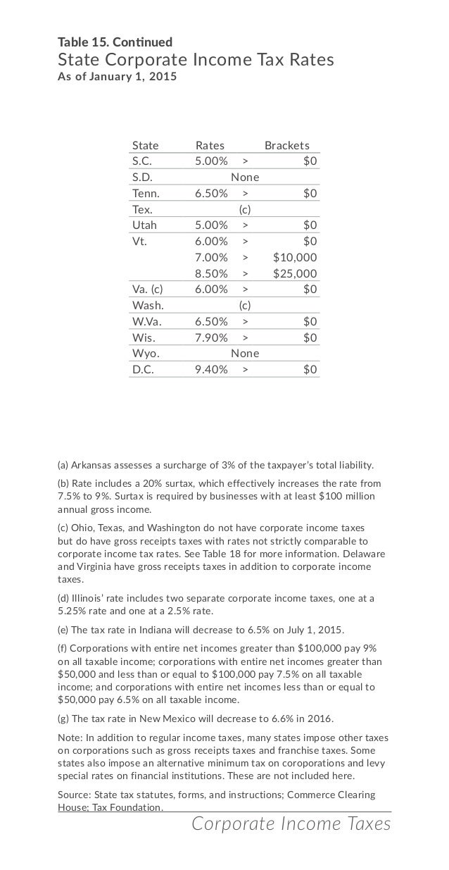 Il illinois corporate income tax rate 2015 -  Rates Brackets 27 Table 15 Continued State Corporate Income Tax