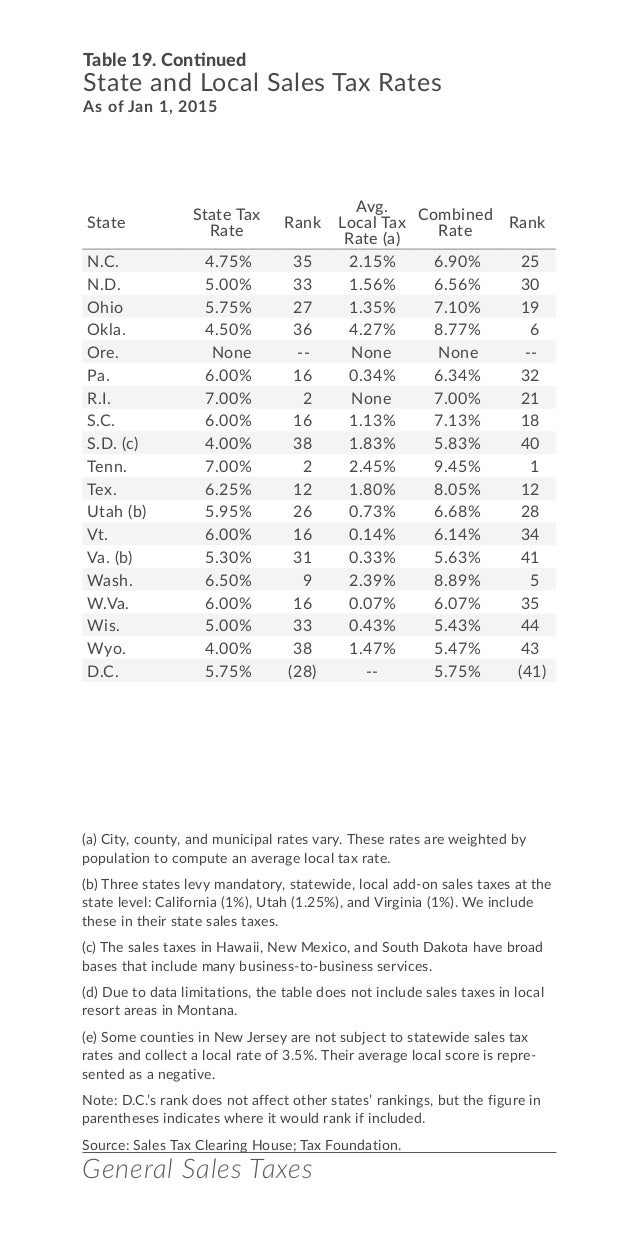 Facts figures 2015 how does your state compare 32 general sales taxes nc falaconquin