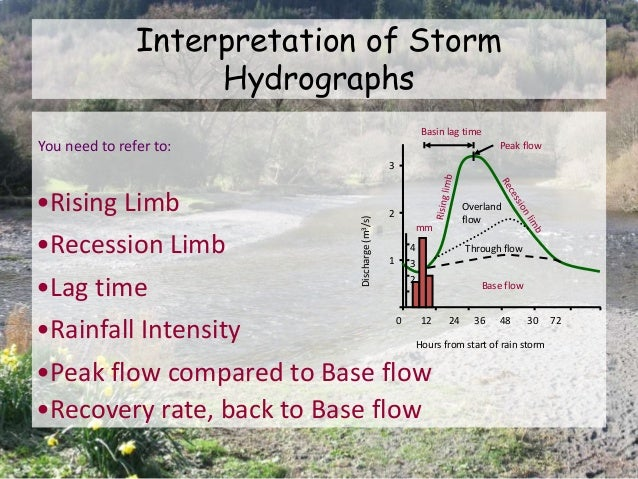 •Rainfall Intensity •Rising Limb •Recession Limb •Lag time •Peak flow compared to Base flow •Recovery rate, back to Base f...