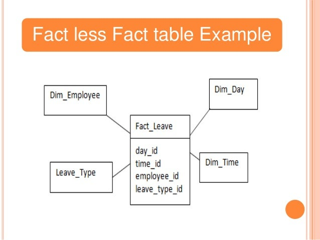 Fact less fact Tables & Aggregate Tables