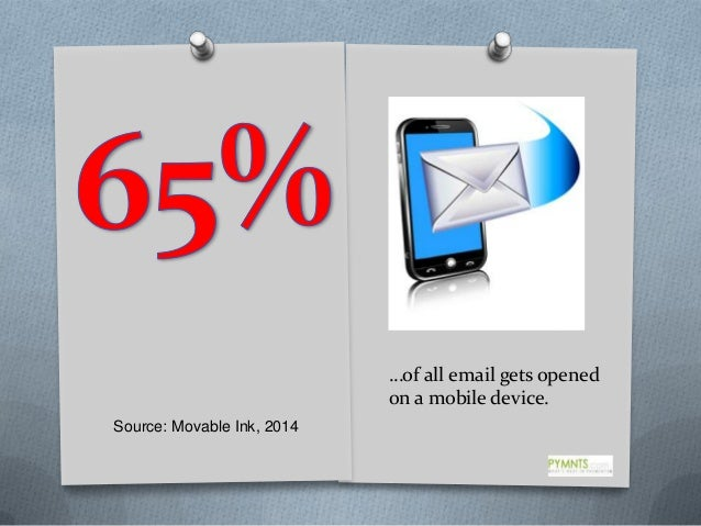 …of all email gets opened on a mobile device. Source: Movable Ink, 2014