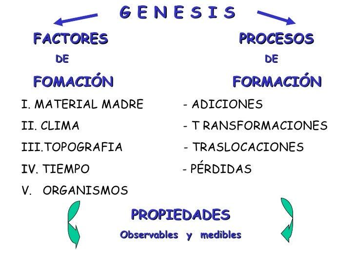 G E N E S I S  FACTORES  PROCESOS DE  DE FOMACIÓN  FORMACIÓN I. MATERIAL MADRE  - ADICIONES II. CLIMA  - T RANSFORMACIONES...