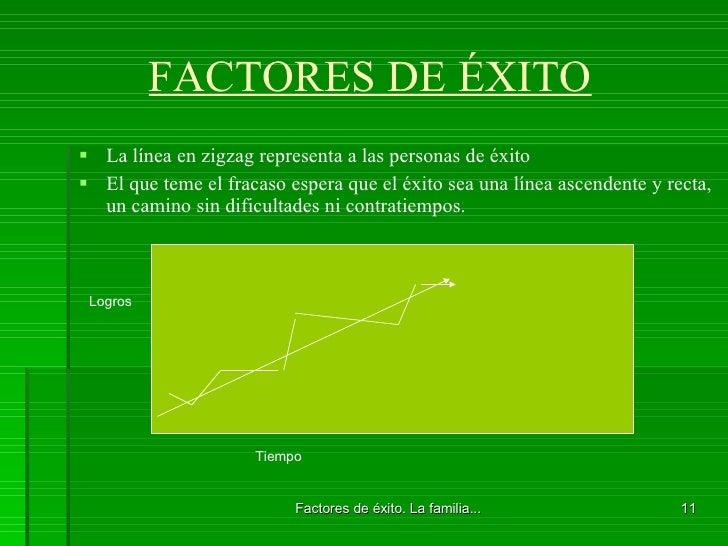 FACTORES DE ÉXITO <ul><li>La línea en zigzag representa a las personas de éxito </li></ul><ul><li>El que teme el fracaso e...