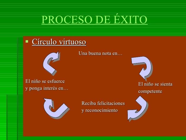 PROCESO DE ÉXITO <ul><li>Círculo virtuoso </li></ul>Factores de éxito. La familia... Una buena nota en… El niño se sienta ...