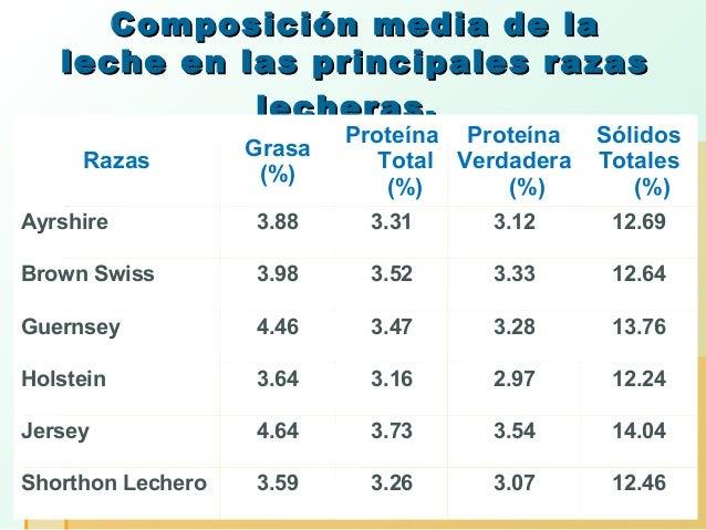 Composición media de la leche en las principales razas lecheras. Razas  Grasa (%)  Proteína Proteína Total Verdadera (%) (...