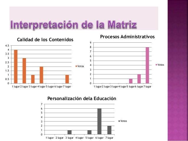 Factor Total votos Posición 1- Plataforma Educativa virtual 4 2 2- Cantidad de Información 4 4 3- Actualidad Tecnológica 2...