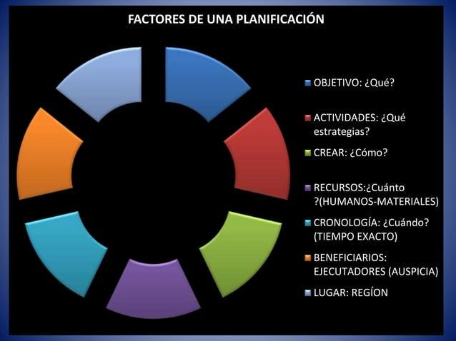 FACTORES DE UNA PLANIFICACIÓN OBJETIVO: ¿Qué? ACTIVIDADES: ¿Qué estrategias? CREAR: ¿Cómo? RECURSOS:¿Cuánto ?(HUMANOS-MATE...