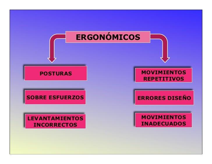ERGONÓMICOS   POSTURAS                 MOVIMIENTOS                            REPETITIVOSSOBRE ESFUERZOS         ERRORES D...