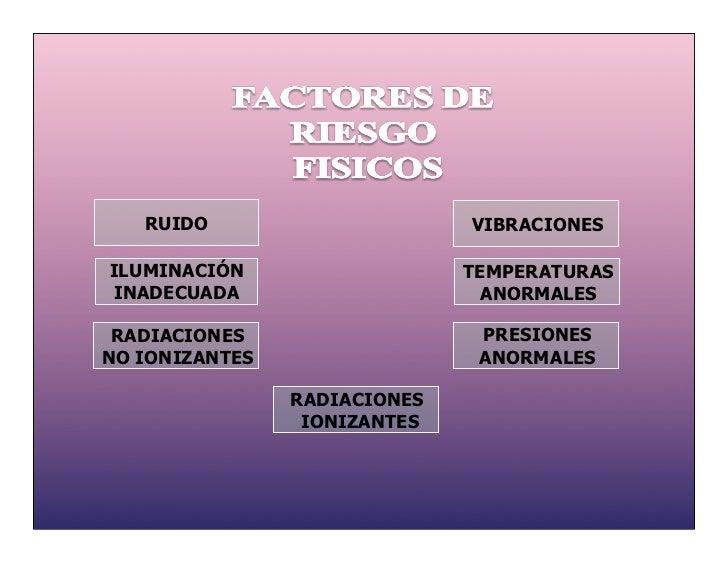RUIDO                      VIBRACIONESILUMINACIÓN                   TEMPERATURASINADECUADA                      ANORMALES ...