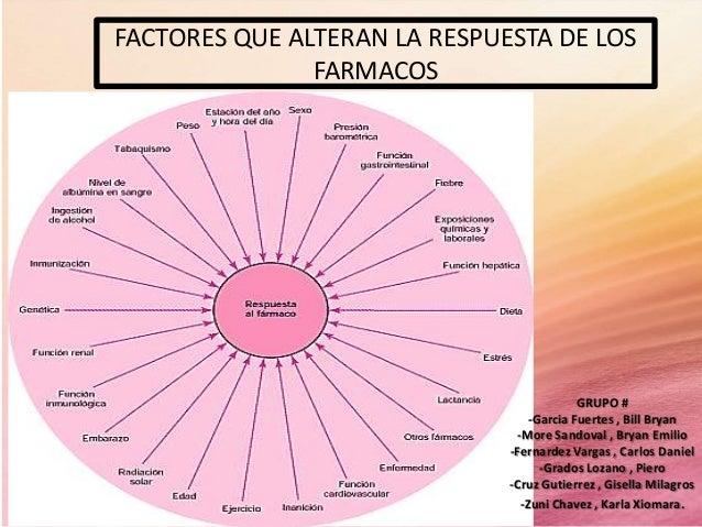 Factores que alteran la respuesta de los farmacos