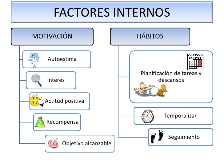 Factores que intervienen en el estudio for Interno s