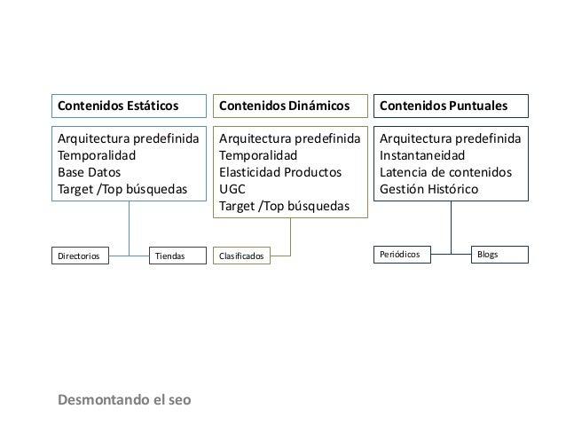 Contenidos Estáticos Arquitectura predefinida Temporalidad Base Datos Target /Top búsquedas Contenidos Dinámicos Arquitect...