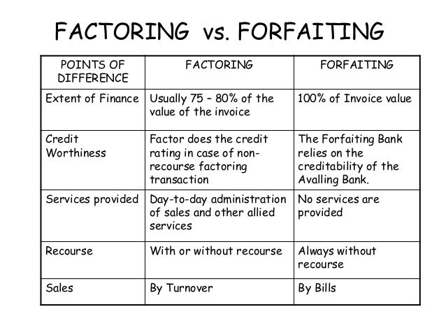 discounting factoring and forfeiting Chapter 7 discounting factoring & forfeiting summary the financial service sector is developing at rapid pace in india this is just because of the emerging needs of.