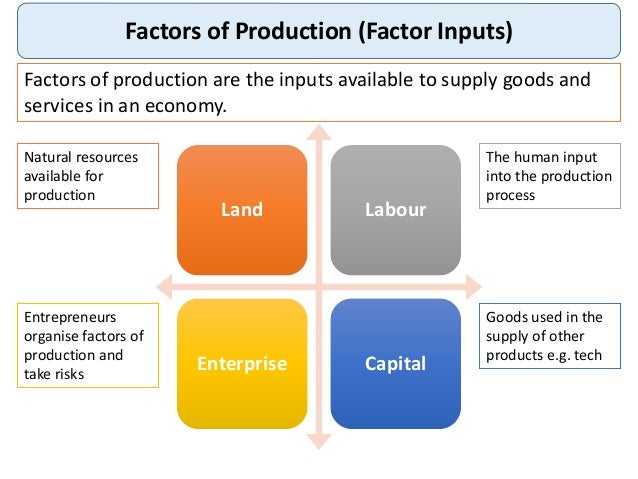 the factors of production and their Chapter 3 factors that influence microbial growth  the production of microbial metabolites,  depending on other growth factors in their environments.
