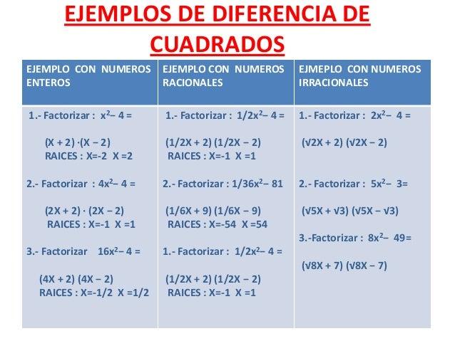 Factorización por AgrupaciónFactorizar : x2 – x +5x – 5x(x – 1) + 5(x - 1)Solución.x(x – 1) + 5(x - 1) =(x + 5)(x - 1)