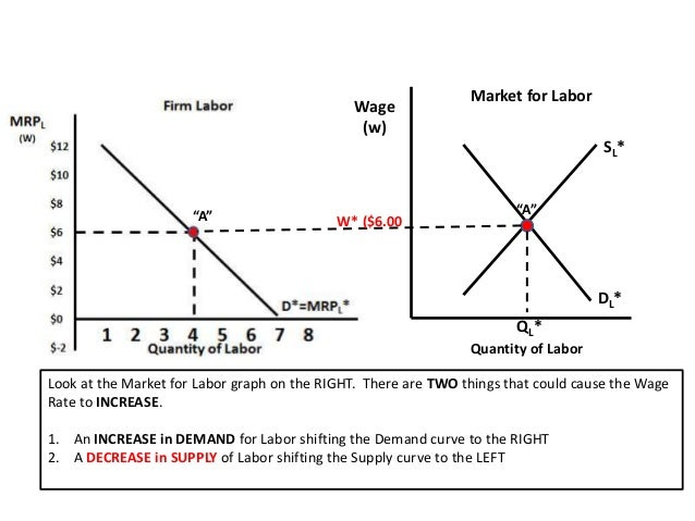 what factors affect the labor market Some factors that impact labor and delivery is the mother's healthand how much exercise she did while pregnant for healthy moms,labor and delivery doesn't last long in general there are many.