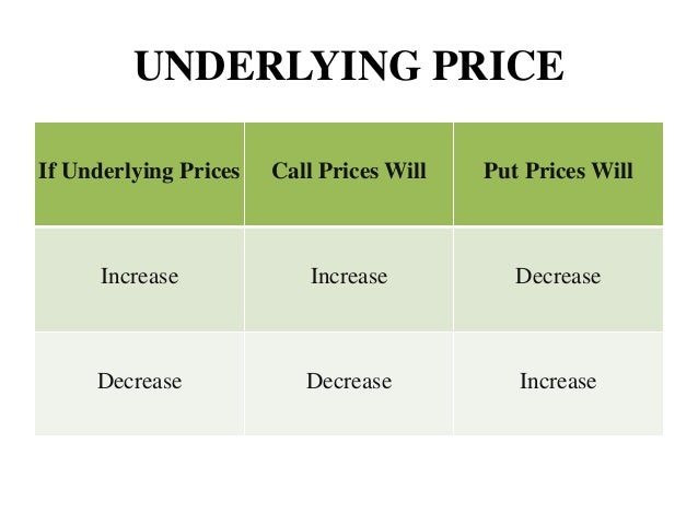 an analysis of the factors that affect the price of a call option There are six primary factors that influence option prices: the underlying price, strike price, time until expiration, volatility, interest rates and dividends  dividends can affect option .