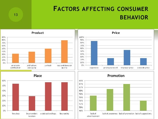 thailand consumers behavior Consumer behavior theories as heroic quest  which concentrated upon innovative aspects common to all consumers consumer behavior theorists began to.