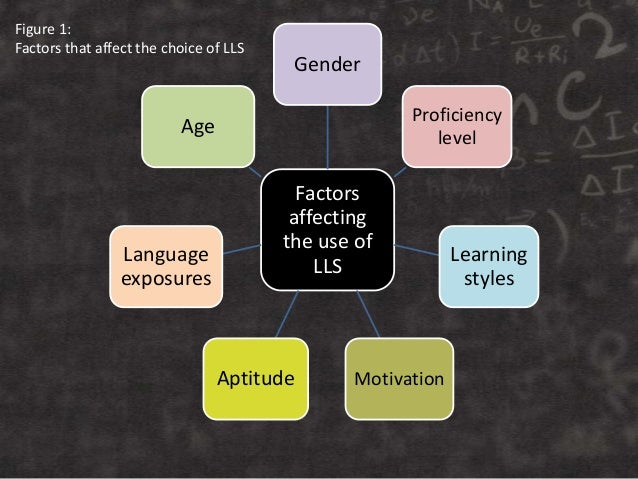 Factors affecting the use of LLS Gender Proficiency level Learning styles MotivationAptitude Language exposures Age Figure...