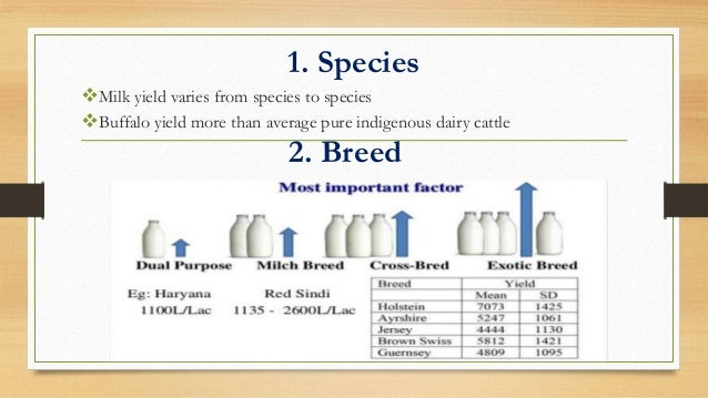 factors influencing production Some of the factors that influence the supply of a product are described as follows: i the inputs, such as raw material man, equipment, and machines, required at the time of production are termed as factors if the factors are available in sufficient quantity and at lower price.