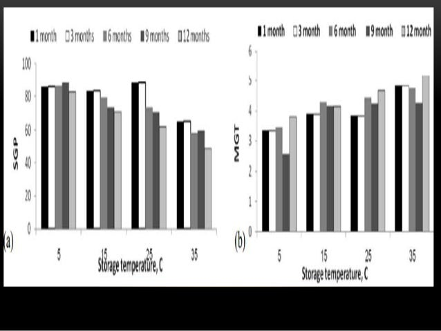 factors affecting seed and seedling vigour Prediction of field emergence of maize  122 factors affecting seed quality 9  table 25 seedling emergence rates.