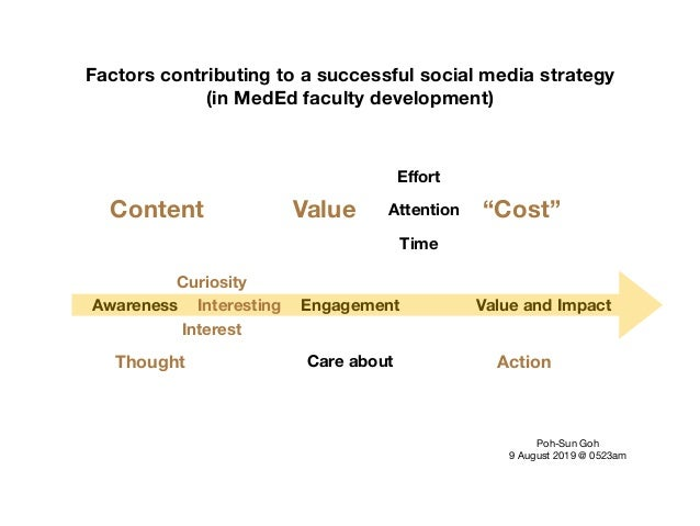 Awareness Engagement Value and Impact Care about Interest Curiosity Interesting Content Thought Action Factors contributin...