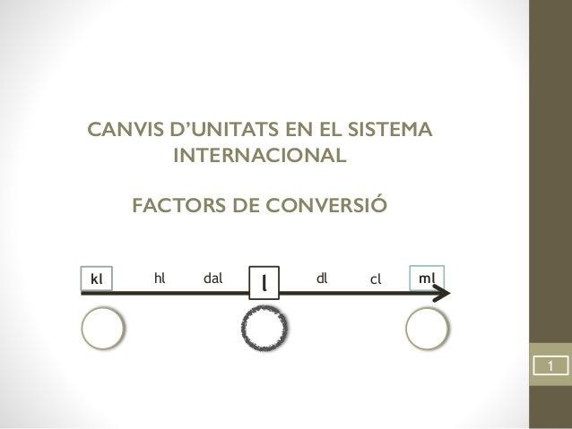 !1 CANVIS D'UNITATS EN EL SISTEMA INTERNACIONAL ! FACTORS DE CONVERSIÓ ml ldalkl hl dl cl